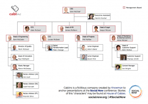 Cablinc's Organisational Chart