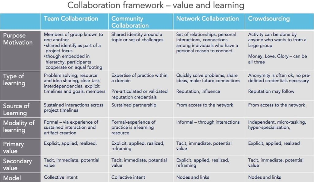 Catherine Shinners's Collaboration Framework