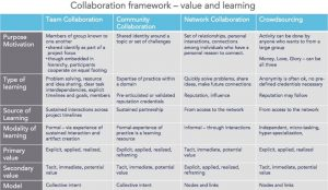 Catherine Shinners's Collaboration Framework