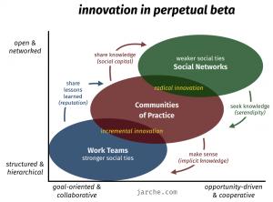 Harold Jarche's model of innovation in perpetual beta