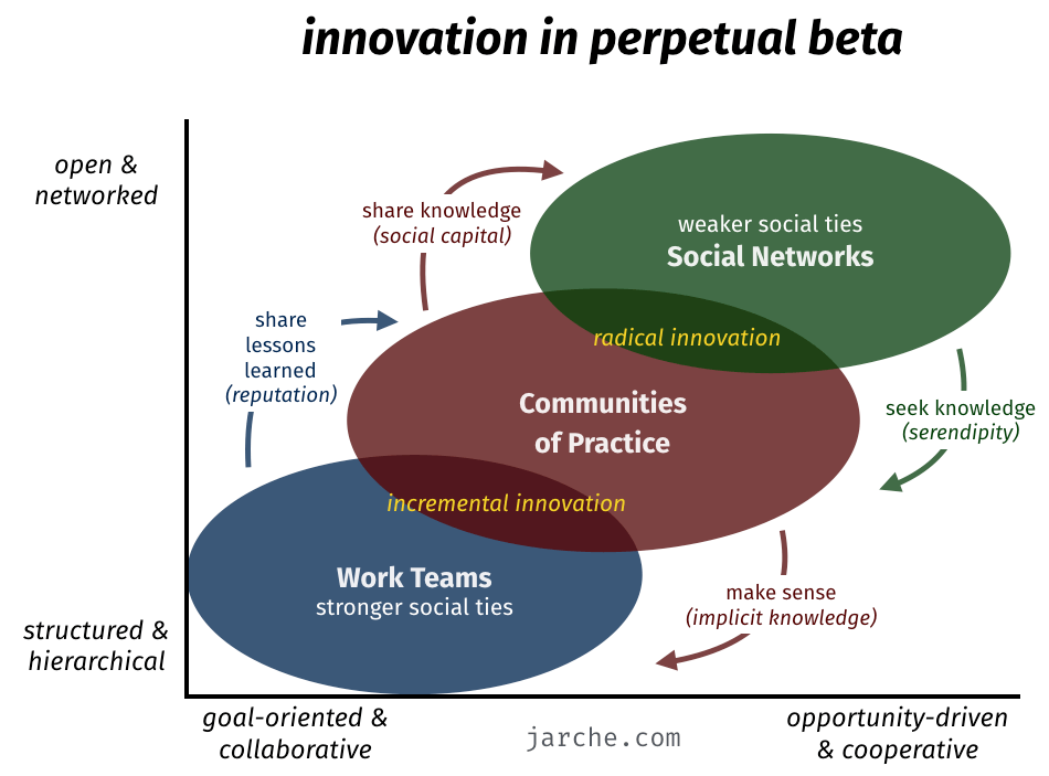 Harold Jarche's model of innovation in perpetual beta